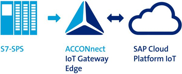 ACCONnect S7-PLC for SAP Cloud Platform IoT